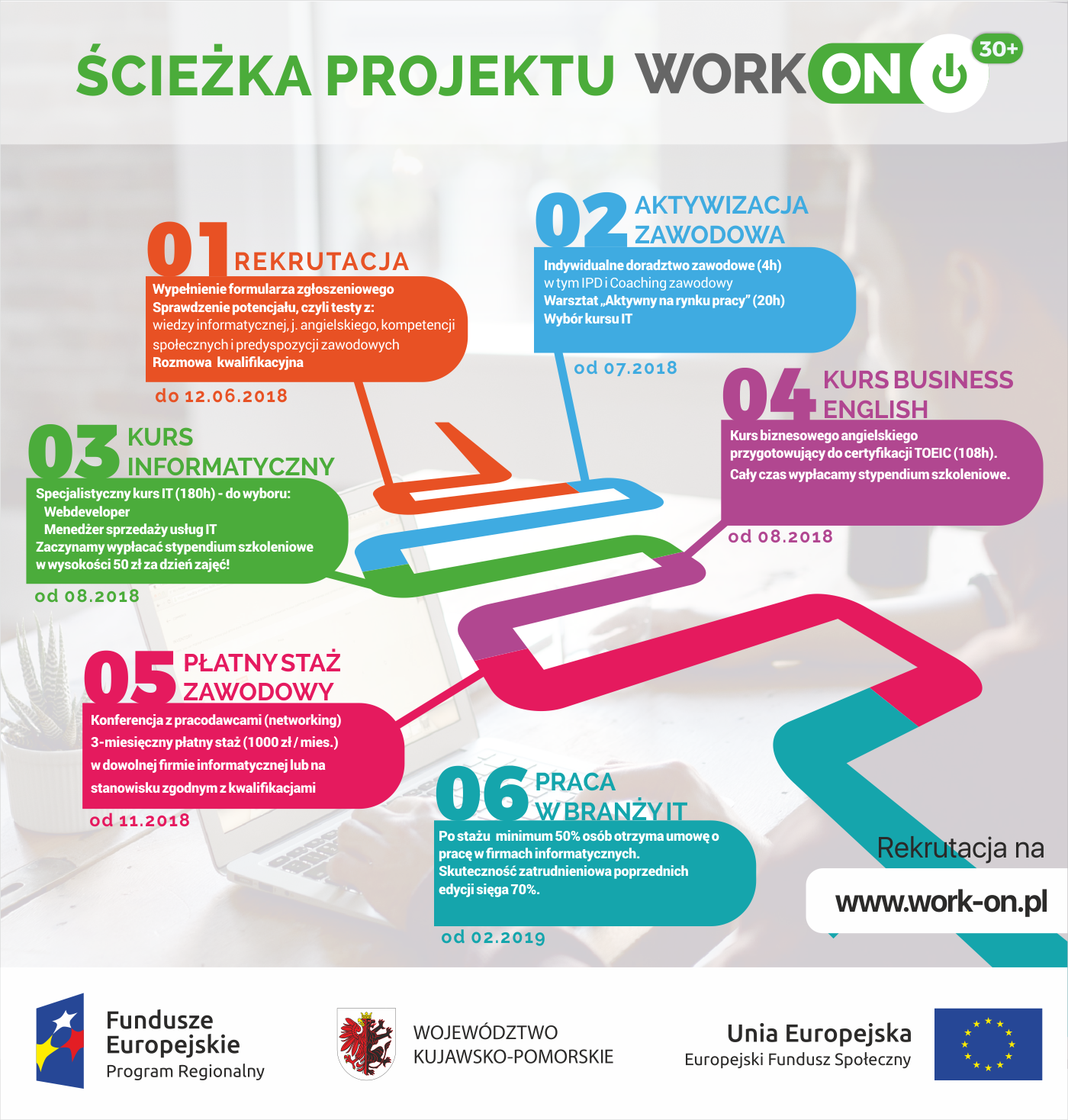 Infografika o projekcie WORK-ON 30+